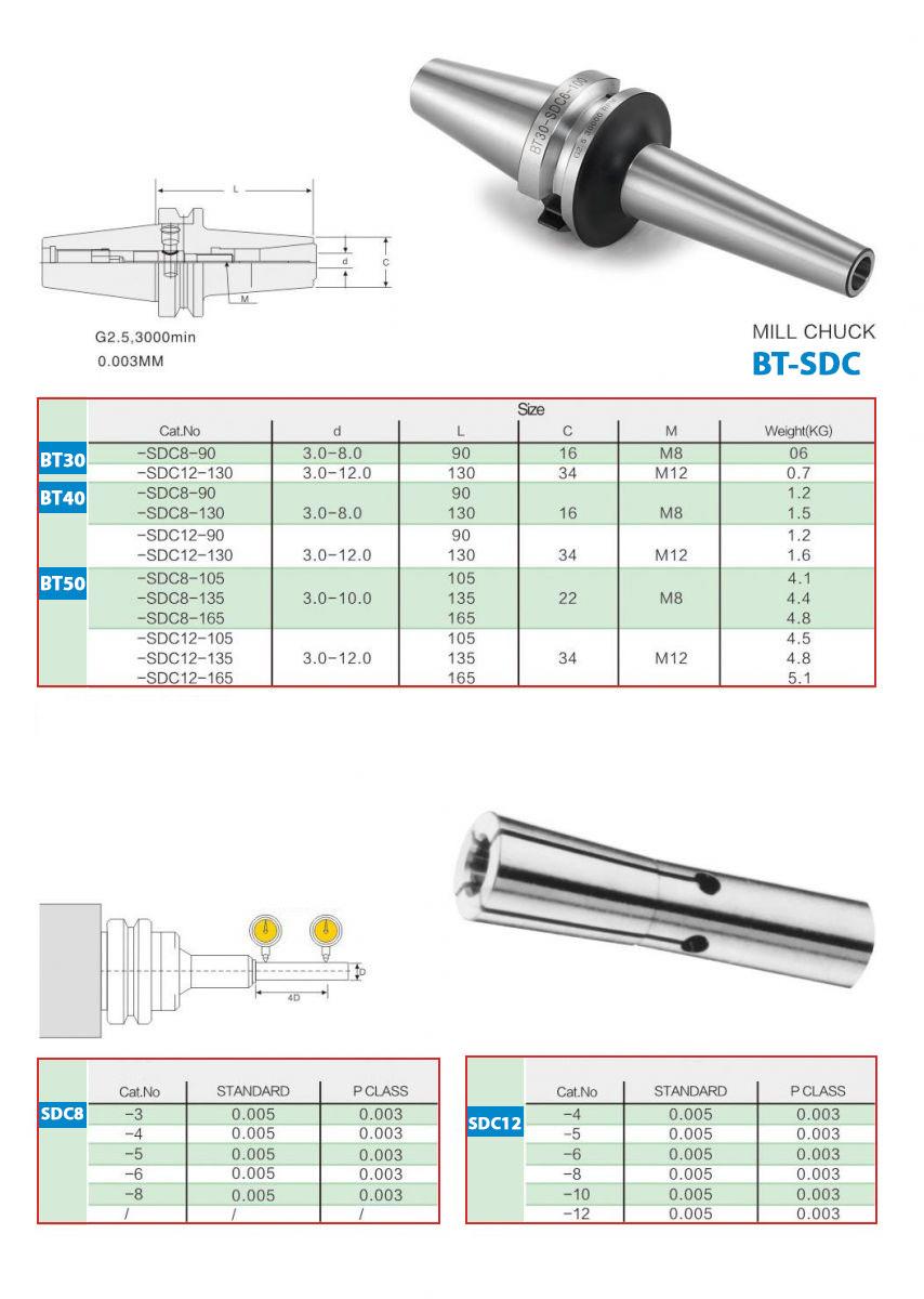 Thông số kỹ thuật BT-SDC